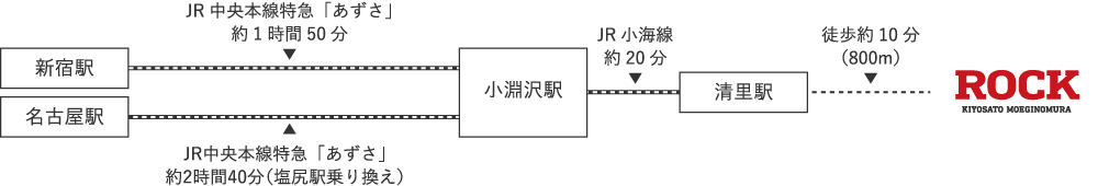 新宿駅-JR中央本線特急「あずさ」約1時間50分-小淵沢駅-JR小海線約20分-清里駅-徒歩約10分(800m)-ROCK 名古屋駅-JR中央本線特急「あずさ」約2時間40分(塩尻駅乗り換え)-小淵沢駅-JR小海線約20分-清里駅-徒歩約10分(800m)-ROCK